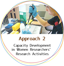 Enhancing research skills and training leaders